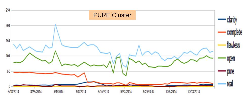 Pure cluster 20141020